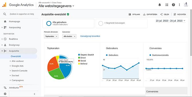 SEO optimalisatie via google analytics